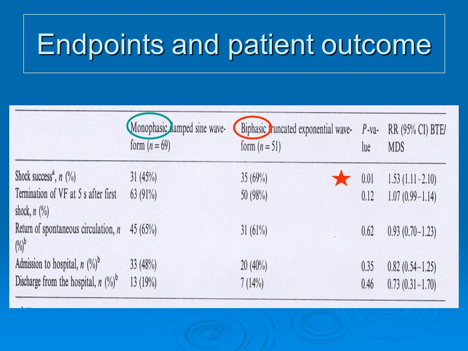 Endpoints and patient outcome