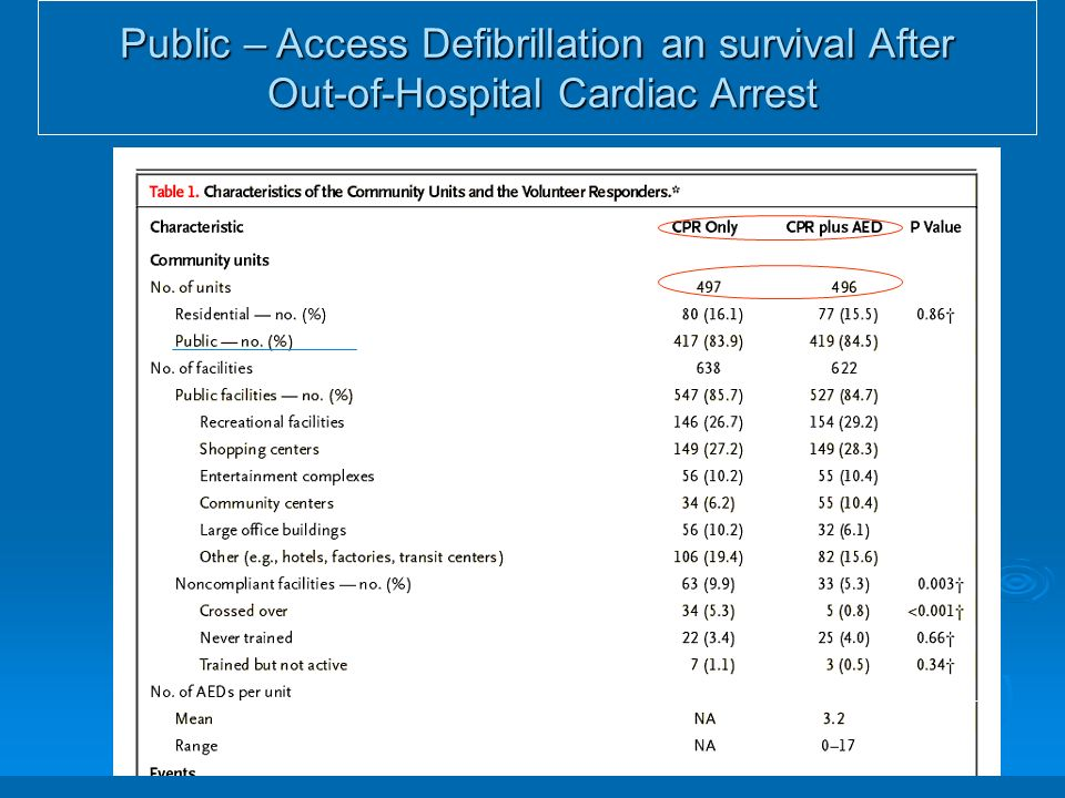 Public – Access Defibrillation an survival After