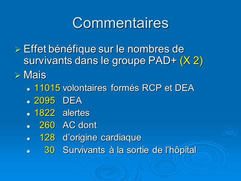 Commentaires Effet bénéfique sur le nombres de survivants dans le groupe PAD+ (X 2) Mais. 11015 volontaires formés RCP et DEA.