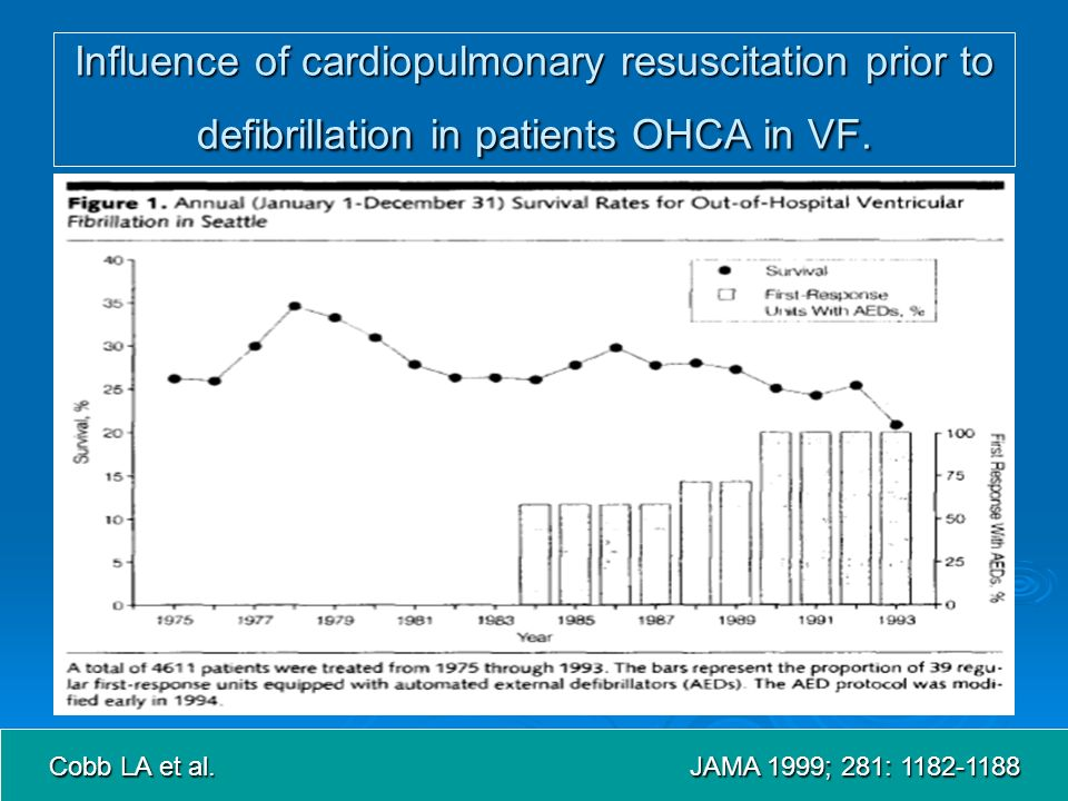 Influence of cardiopulmonary resuscitation prior to defibrillation in patients OHCA in VF.