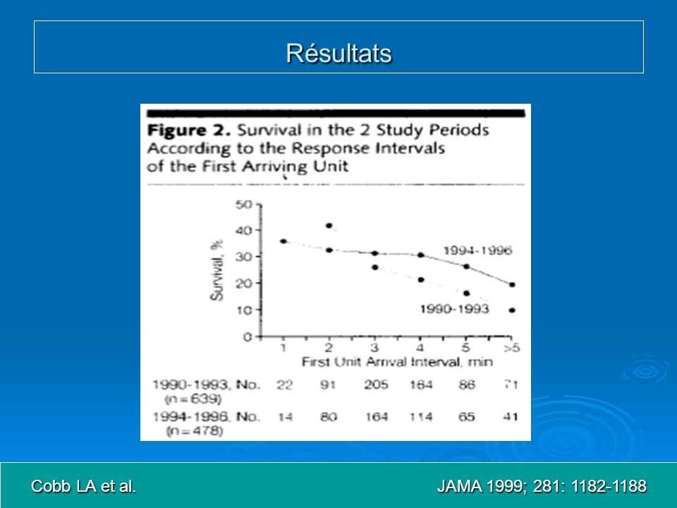 Résultats Cobb LA et al. JAMA 1999; 281: 1182-1188