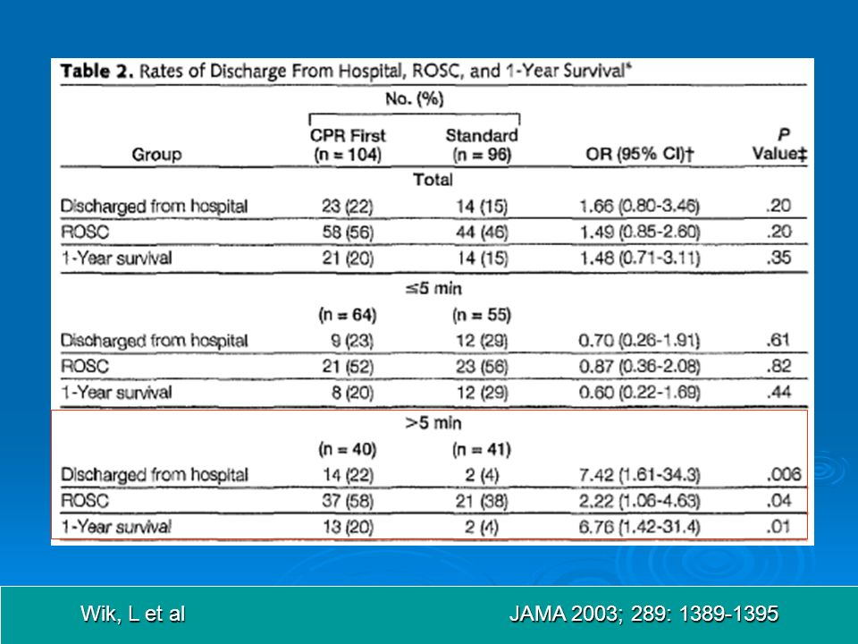Wik, L et al JAMA 2003; 289: 1389-1395