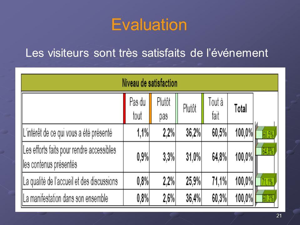 Evaluation Les visiteurs sont très satisfaits de l'événement