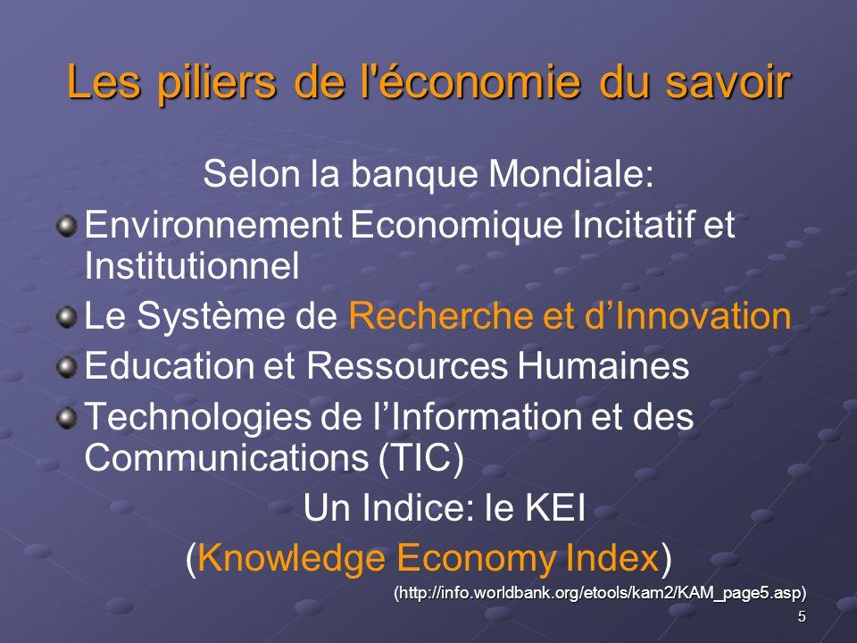 Les piliers de l économie du savoir