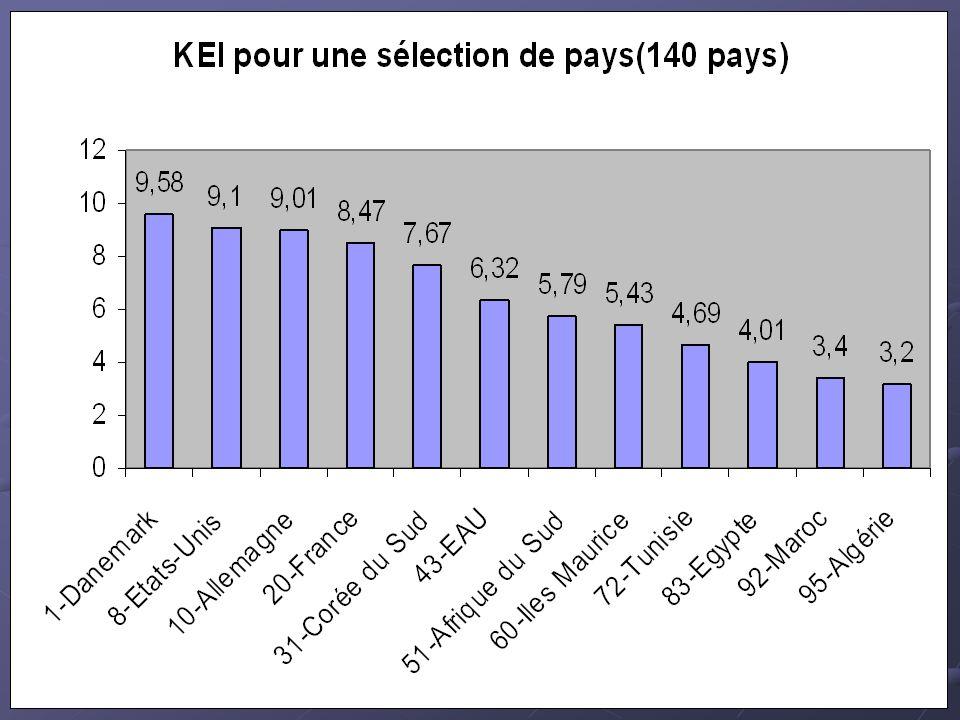 KEI: Performance de l Afrique du Nord comparée à une sélection de pays