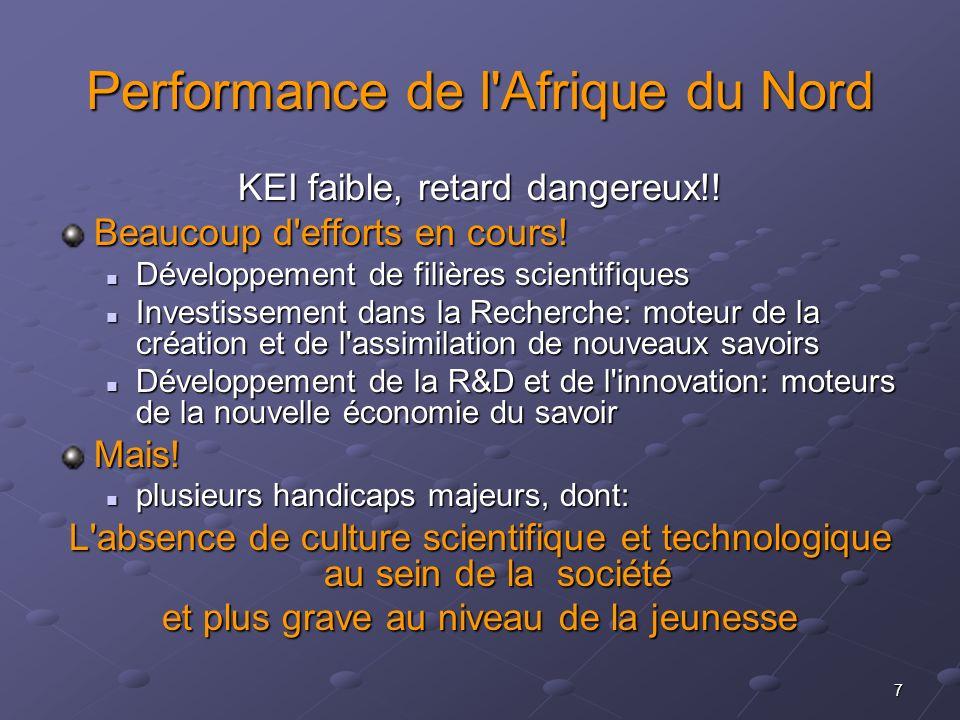 Performance de l Afrique du Nord