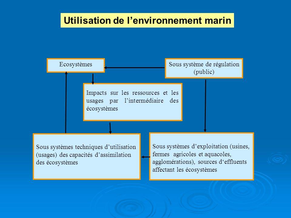 Sous système de régulation (public)