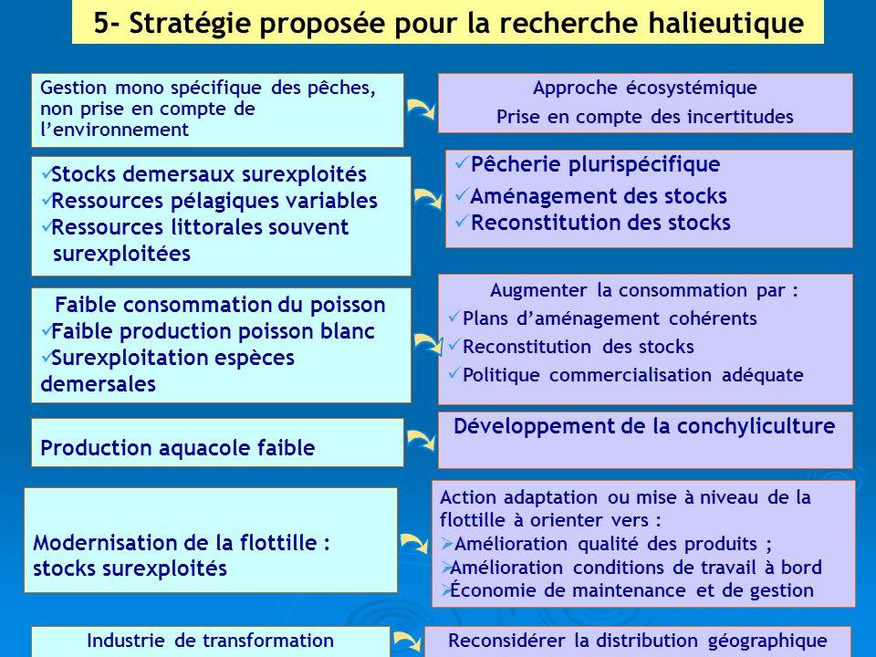 5- Stratégie proposée pour la recherche halieutique