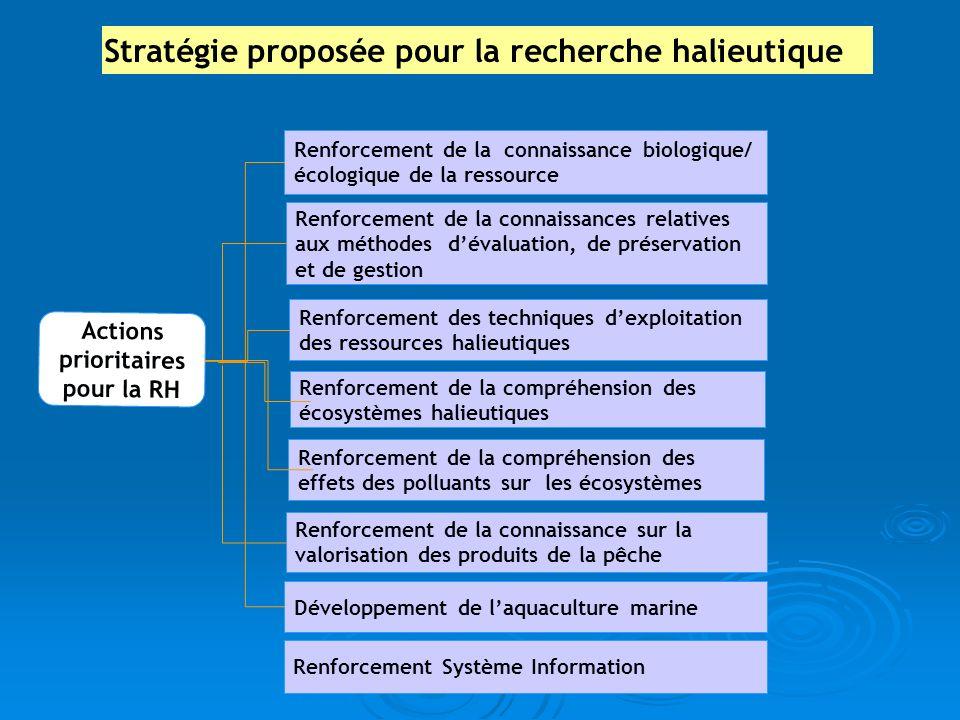 Stratégie proposée pour la recherche halieutique