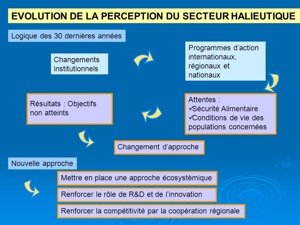 EVOLUTION DE LA PERCEPTION DU SECTEUR HALIEUTIQUE