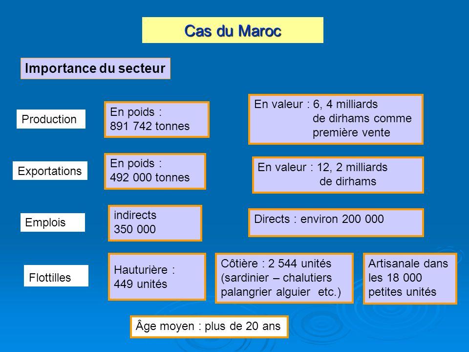 Cas du Maroc Importance du secteur En valeur : 6, 4 milliards