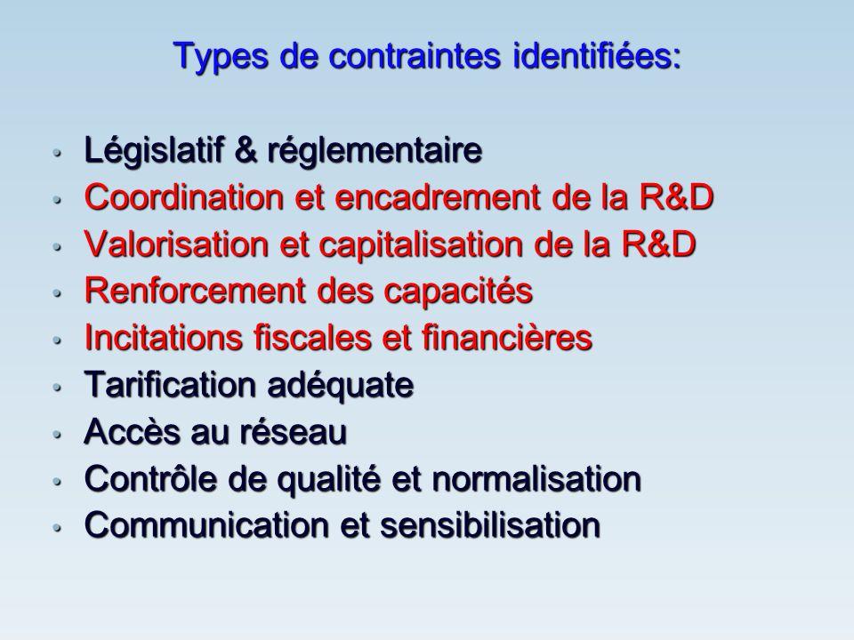 Types de contraintes identifiées: