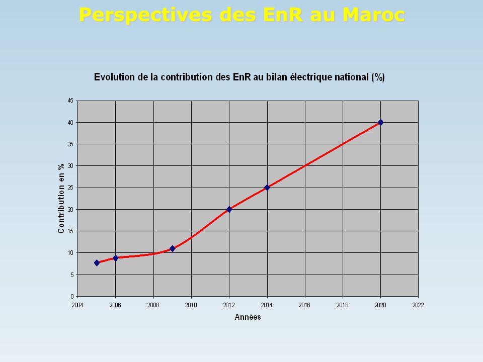 Perspectives des EnR au Maroc