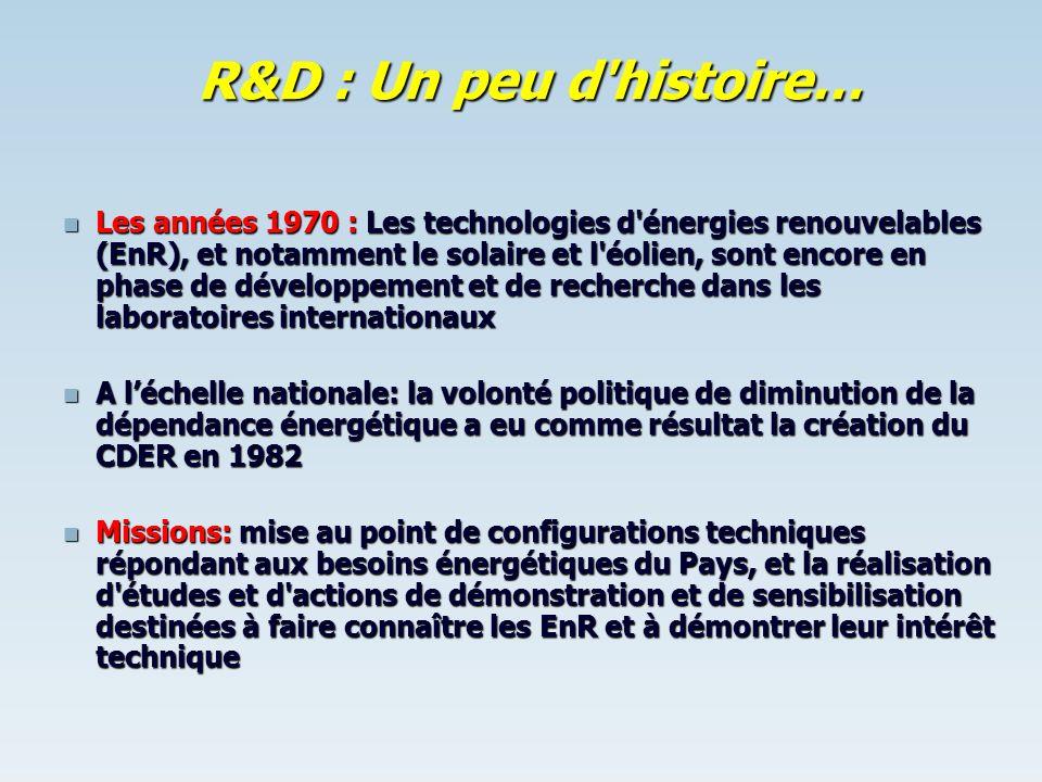 R&D : Un peu d histoire…