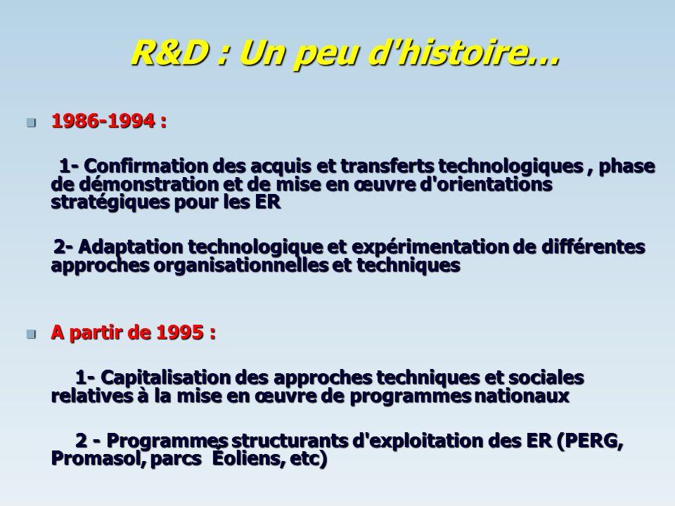 R&D : Un peu d histoire… 1986-1994 :