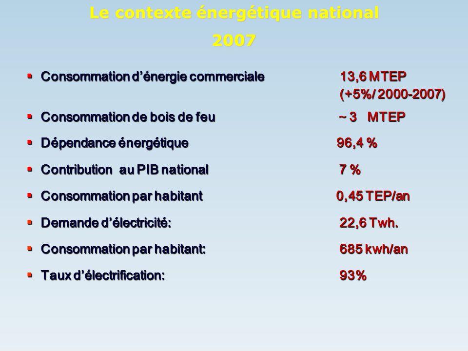 Le contexte énergétique national