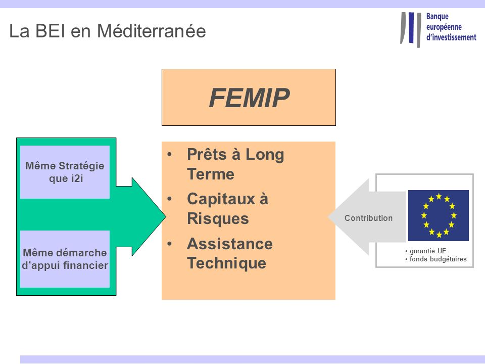 FEMIP La BEI en Méditerranée Prêts à Long Terme Capitaux à Risques