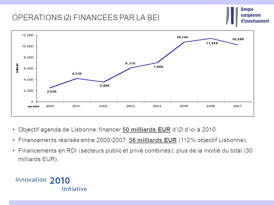 OPERATIONS i2i FINANCEES PAR LA BEI