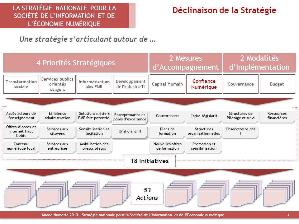 Déclinaison de la Stratégie