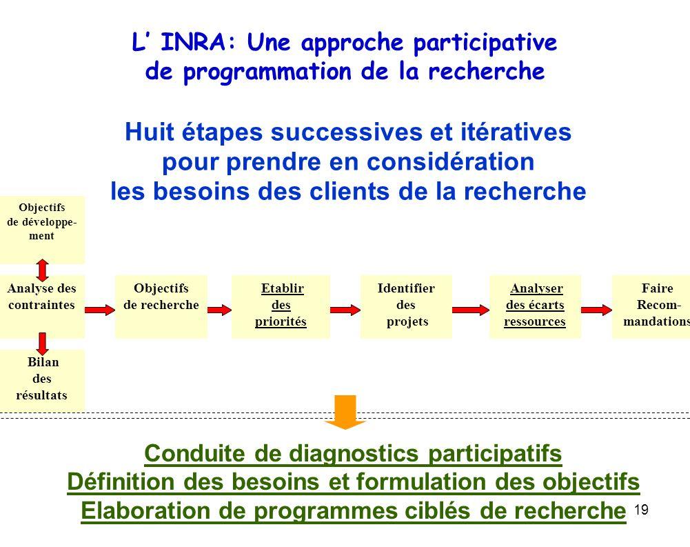 L' INRA: Une approche participative de programmation de la recherche
