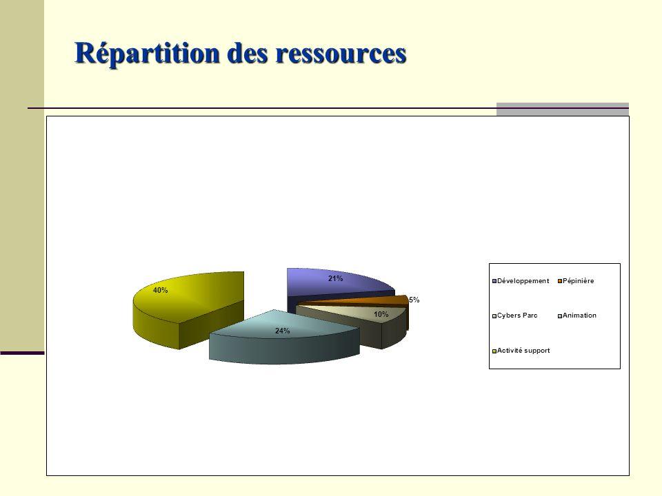 Répartition des ressources