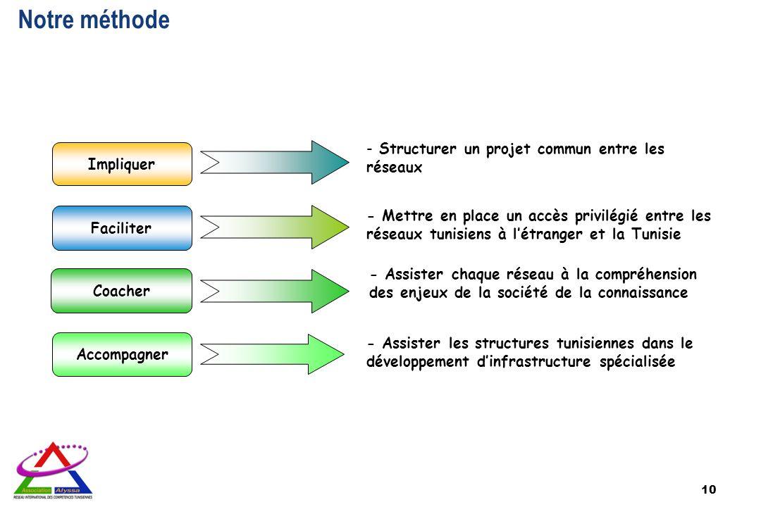Notre méthode Structurer un projet commun entre les réseaux Impliquer