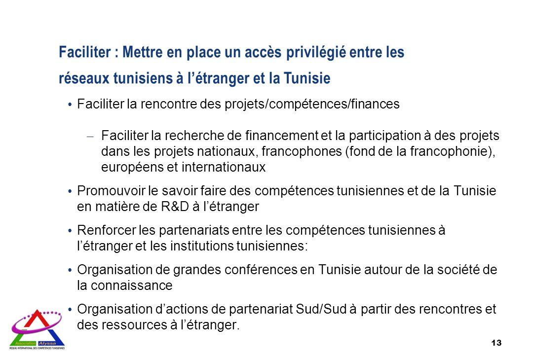 Faciliter : Mettre en place un accès privilégié entre les réseaux tunisiens à l'étranger et la Tunisie