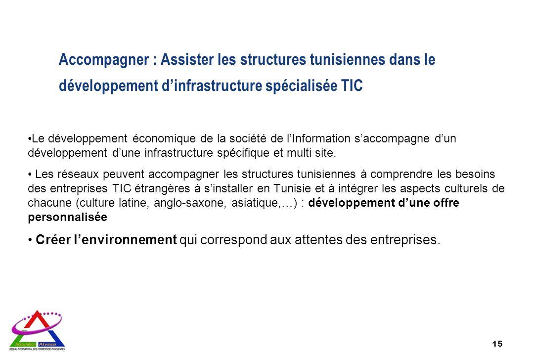 Accompagner : Assister les structures tunisiennes dans le développement d'infrastructure spécialisée TIC