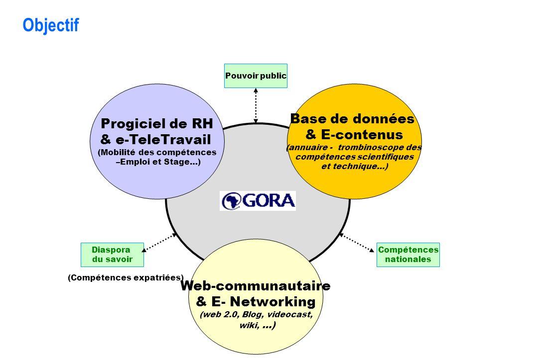 Objectif Développement d'une plate-forme web-communautaire, composée de 3 modules