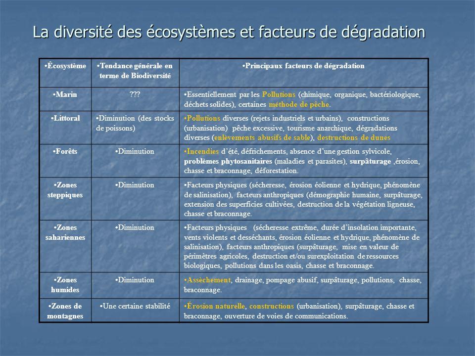La diversité des écosystèmes et facteurs de dégradation
