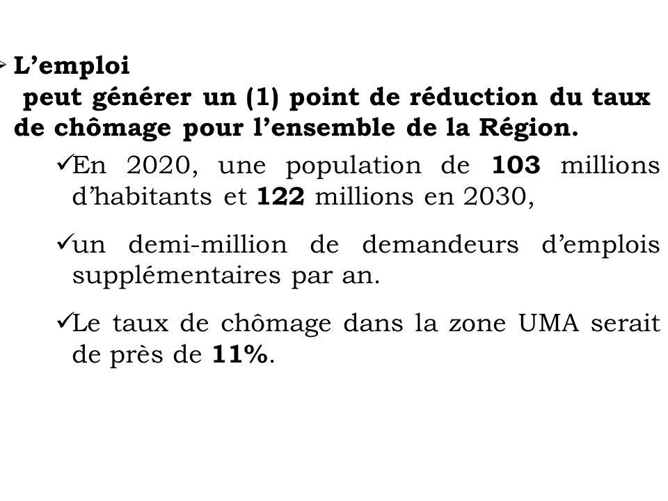 L'emploi peut générer un (1) point de réduction du taux de chômage pour l'ensemble de la Région.