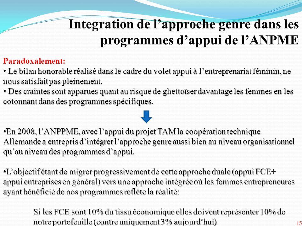 Integration de l'approche genre dans les programmes d'appui de l'ANPME