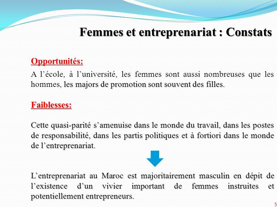 Femmes et entreprenariat : Constats