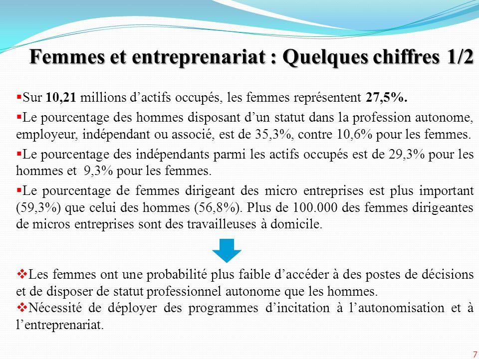 Femmes et entreprenariat : Quelques chiffres 1/2