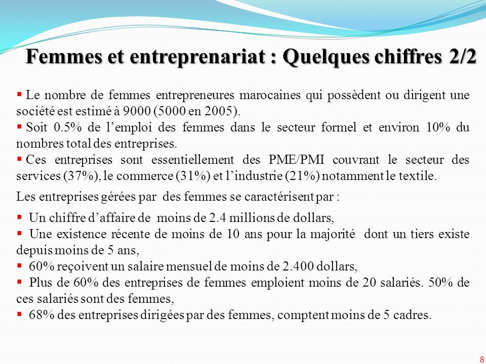 Femmes et entreprenariat : Quelques chiffres 2/2