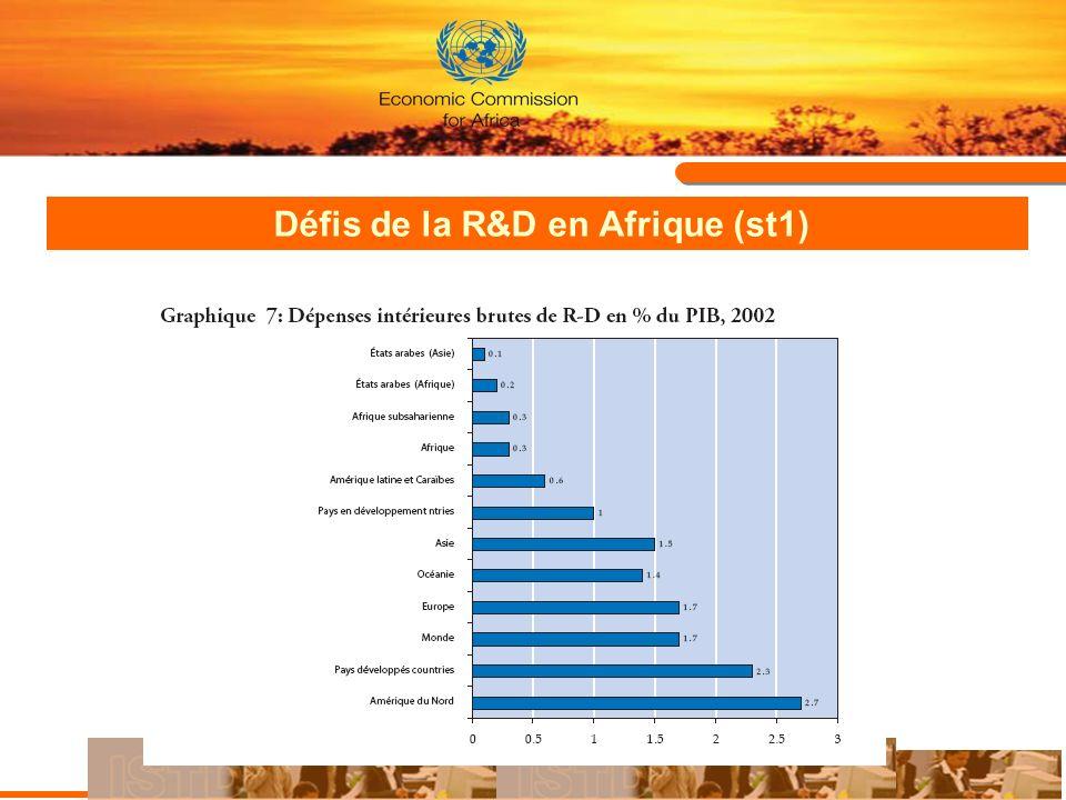 Défis de la R&D en Afrique (st1)