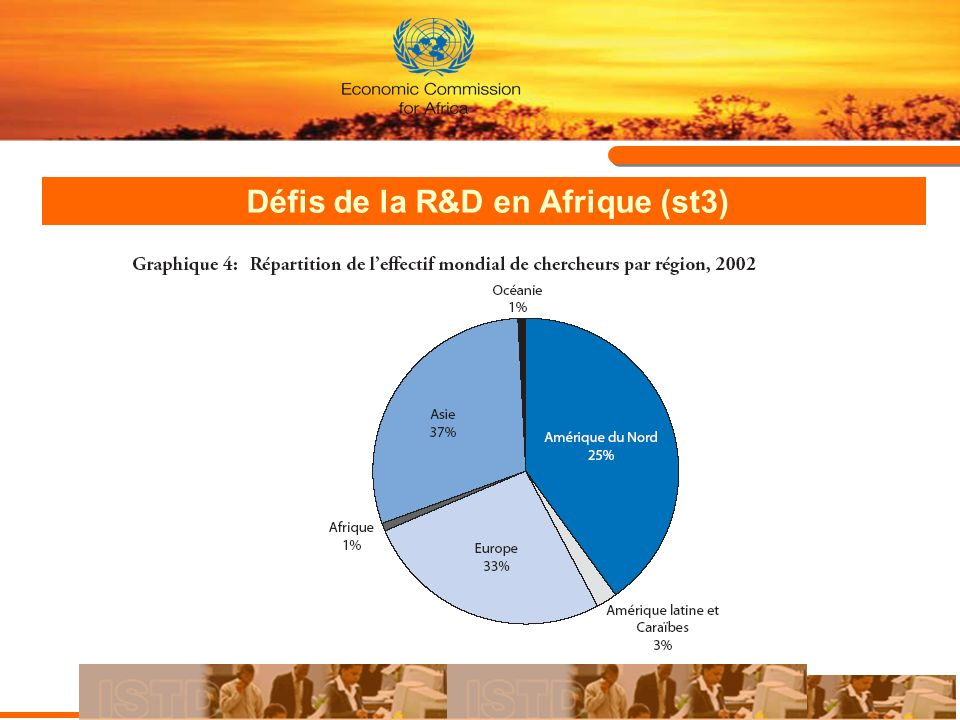 Défis de la R&D en Afrique (st3)