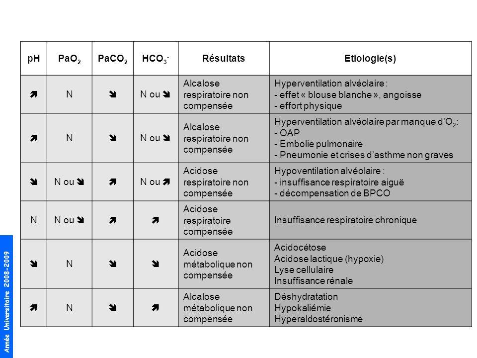 pH PaO2. PaCO2. HCO3- Résultats. Etiologie(s)  N.  N ou  Alcalose respiratoire non compensée.