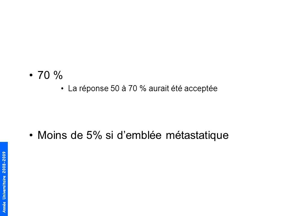 Moins de 5% si d'emblée métastatique