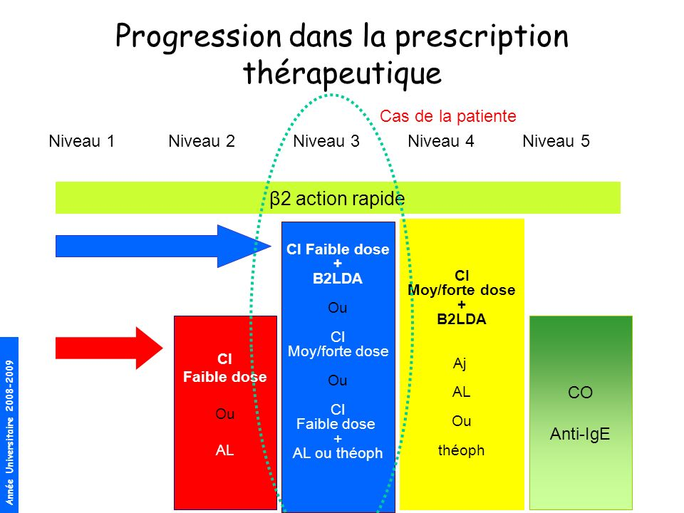 Progression dans la prescription thérapeutique