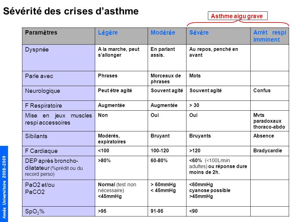 Sévérité des crises d'asthme