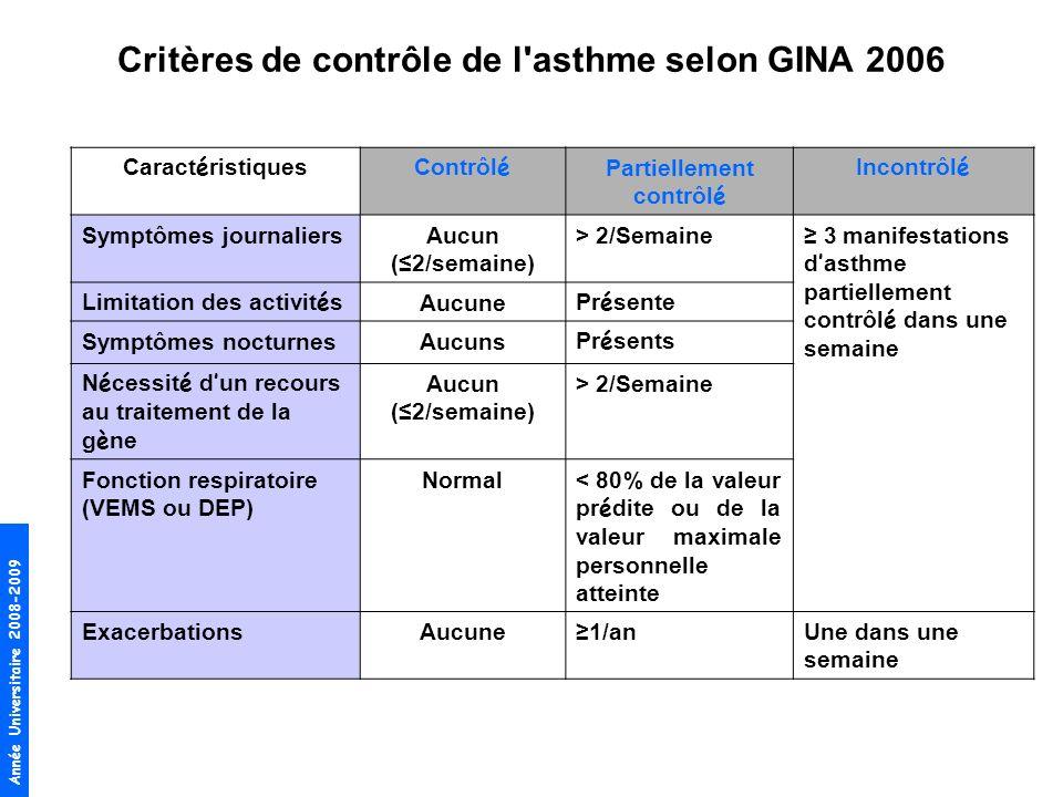 Critères de contrôle de l asthme selon GINA 2006