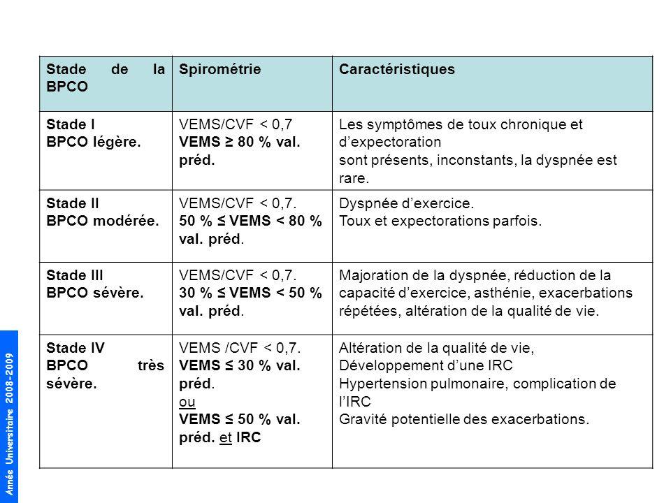 Stade de la BPCO Spirométrie. Caractéristiques. Stade I. BPCO légère. VEMS/CVF < 0,7. VEMS ≥ 80 % val. préd.