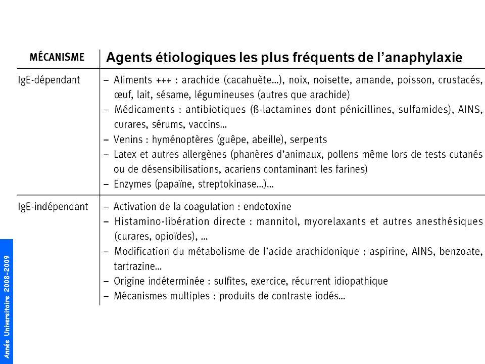 Agents étiologiques les plus fréquents de l'anaphylaxie