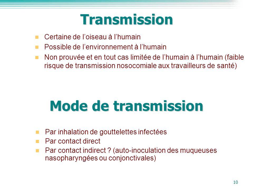 Transmission Mode de transmission