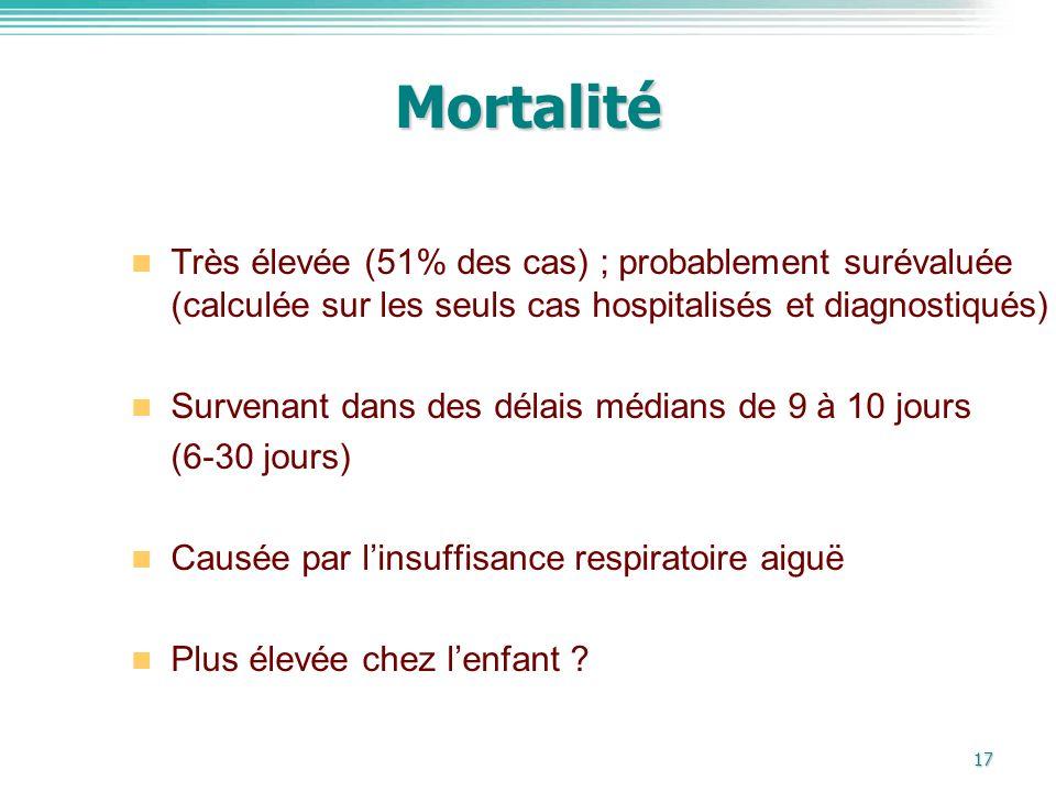 Mortalité Très élevée (51% des cas) ; probablement surévaluée (calculée sur les seuls cas hospitalisés et diagnostiqués)
