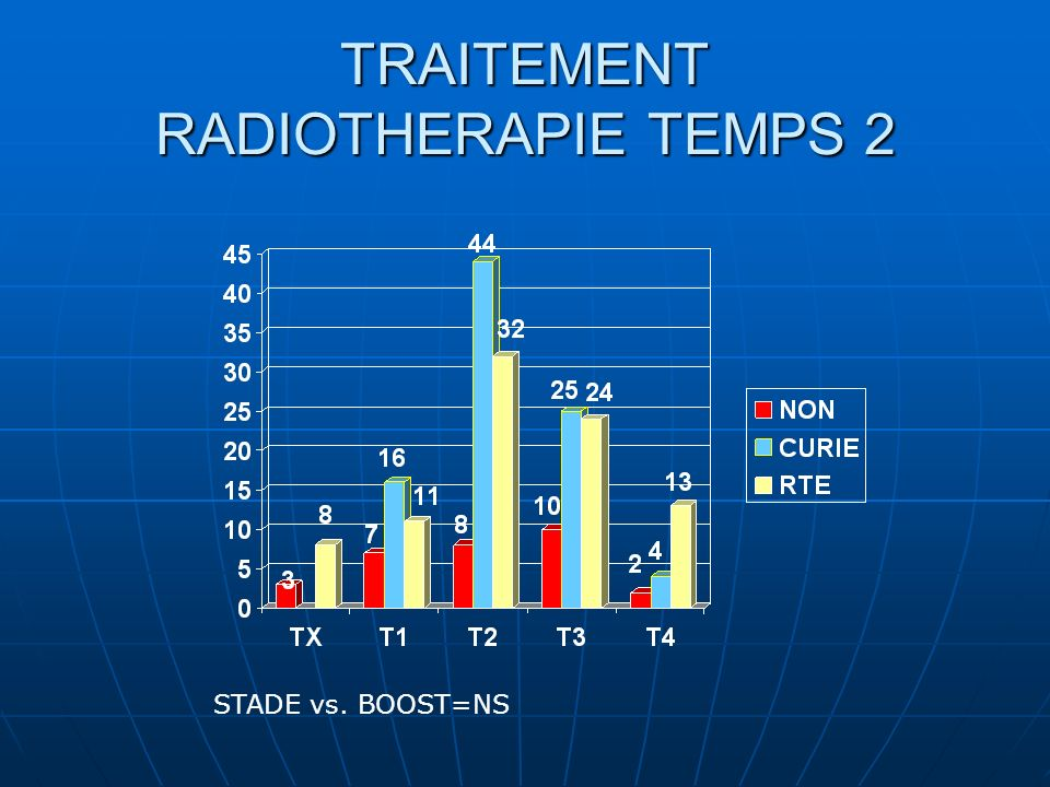 TRAITEMENT RADIOTHERAPIE TEMPS 2