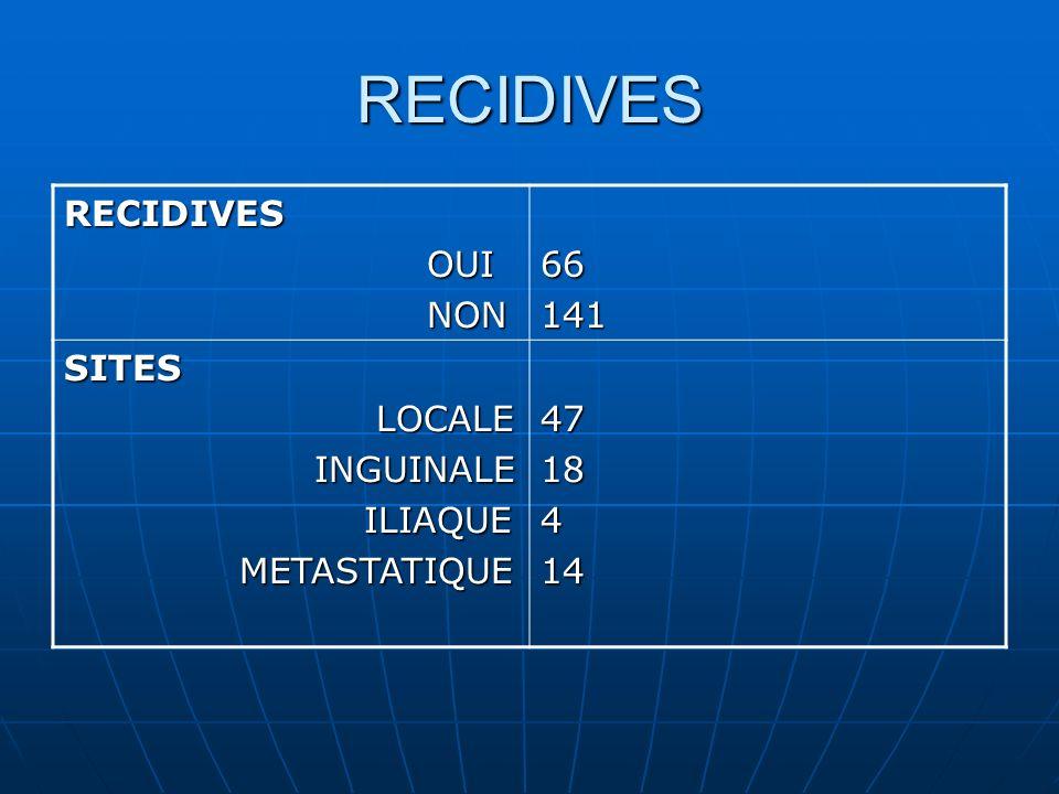 RECIDIVES RECIDIVES OUI NON 66 141 SITES LOCALE INGUINALE ILIAQUE