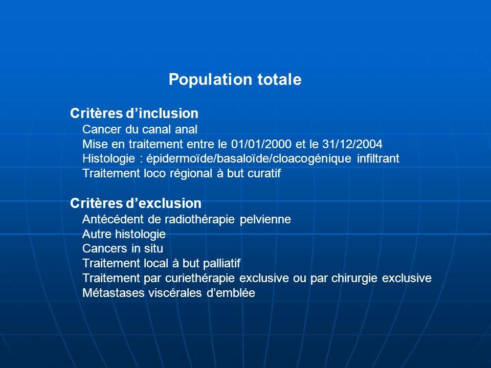 Critères d'inclusion Critères d'exclusion Population totale