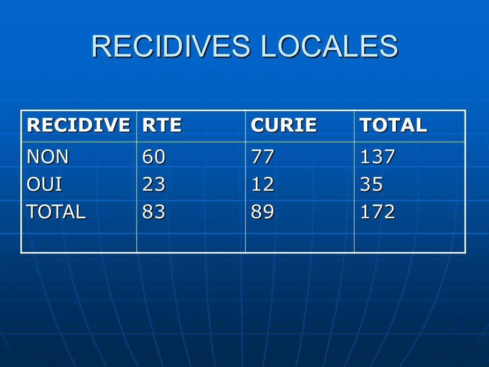 RECIDIVES LOCALES RECIDIVE RTE CURIE TOTAL NON OUI 60 23 83 77 12 89